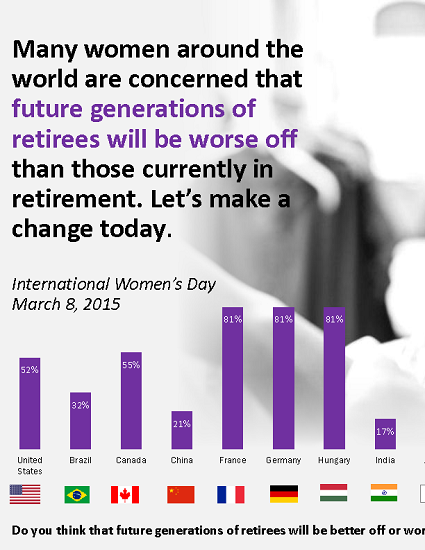 Many Women Global Think Future Retirees Will be Worse Off