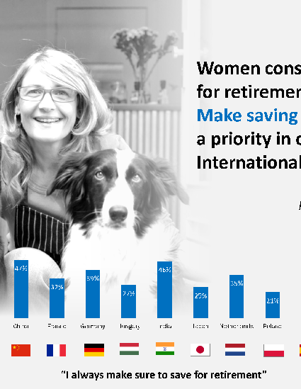 Women Globally who say they always save for retirement