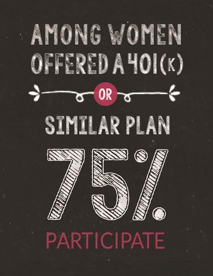 Retirement Plan Participation Among Women