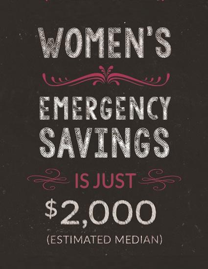 Emergency Savings Among Women