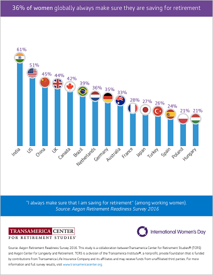Women Who Always Save for Retirement Globally