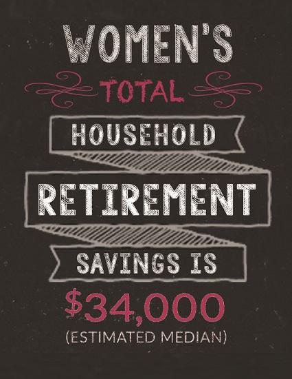 Retirement Savings Among Women