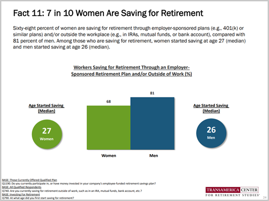Women Saving for Retirement