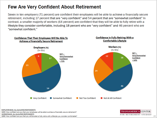 Employer Survey Retirement Confidence