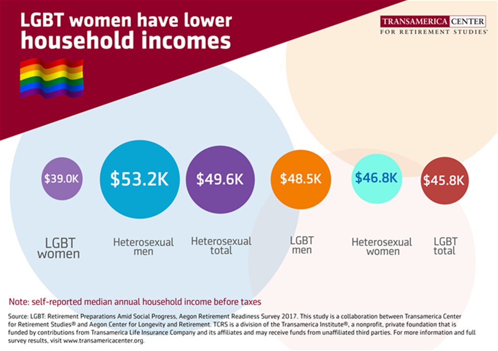 LGBT women have lower household incomes