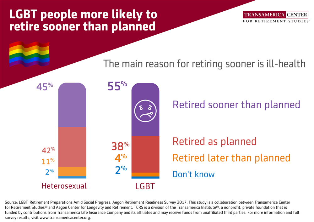 LGBT people more likely to retire sooner than planned