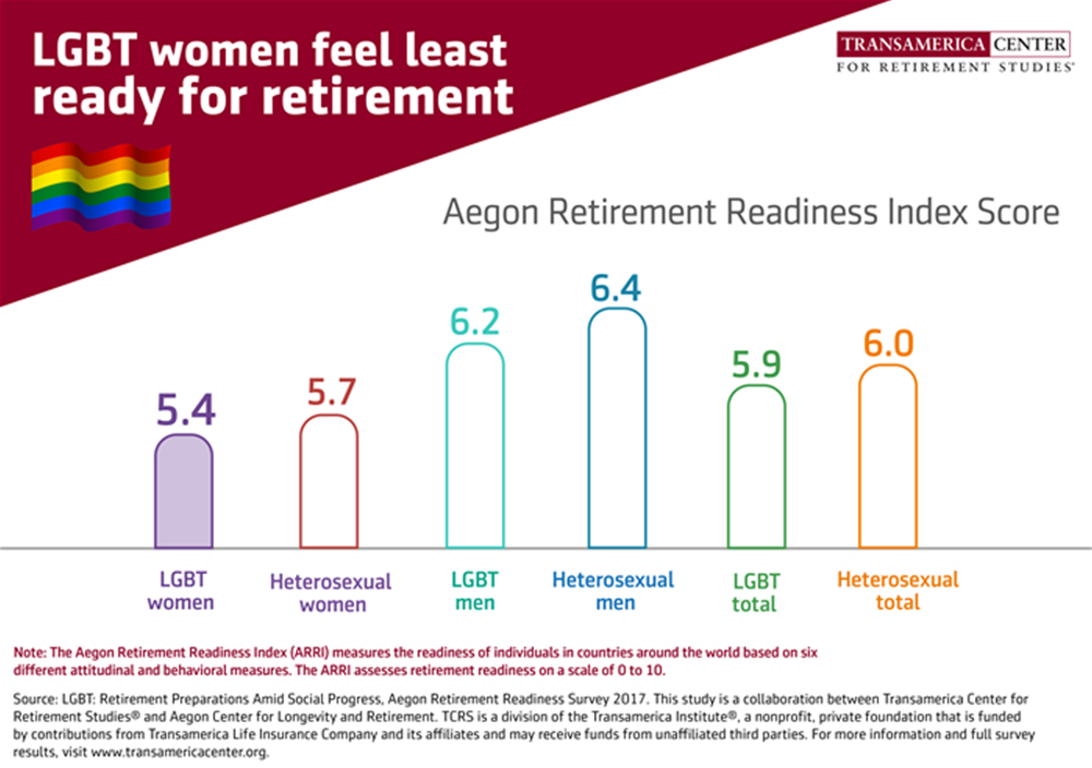 TCRS2018_I_LGBT-retirement-readiness