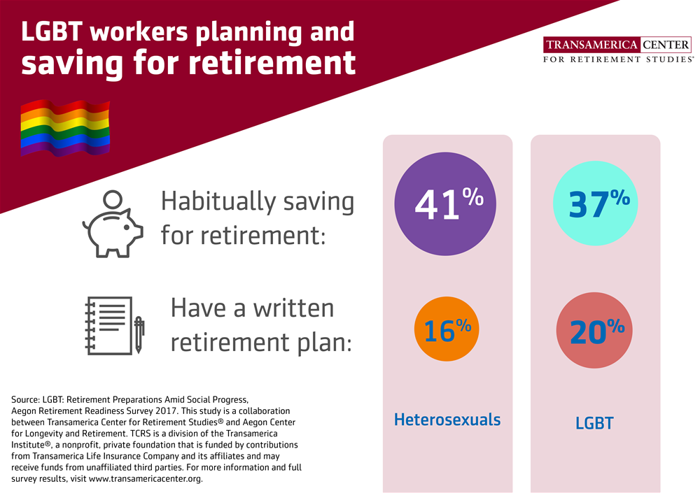 LGBT workers planning and saving for retirement