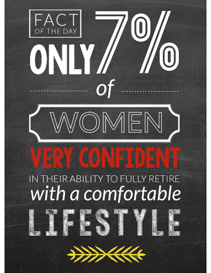 Retirement Confidence of Women