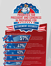 Retirement Security Priorities