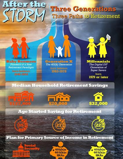 Three Generations of Retirement - Three Paths