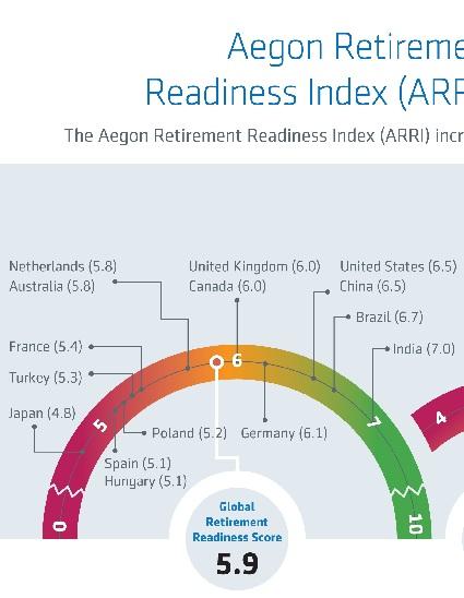 Retirement Readiness Index 2015