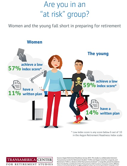 Retirement At Risk Groups