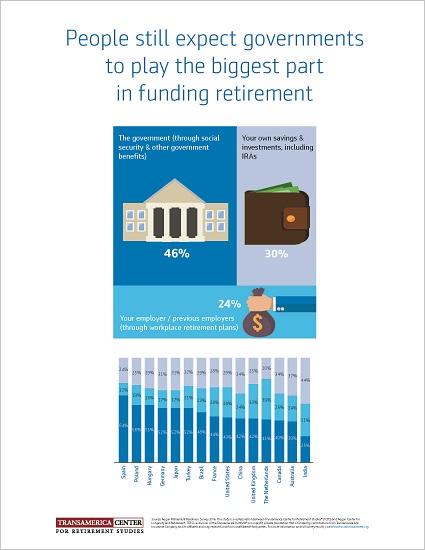 Funding Retirement
