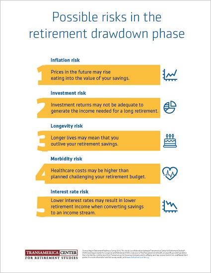 Retirement Risks