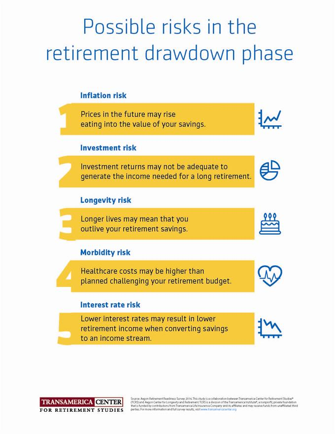 TCRS2016_I_Retirement-risks