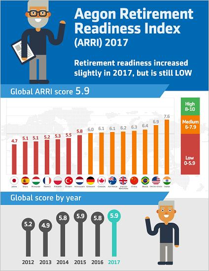 Aegon Retirement Readiness 2017