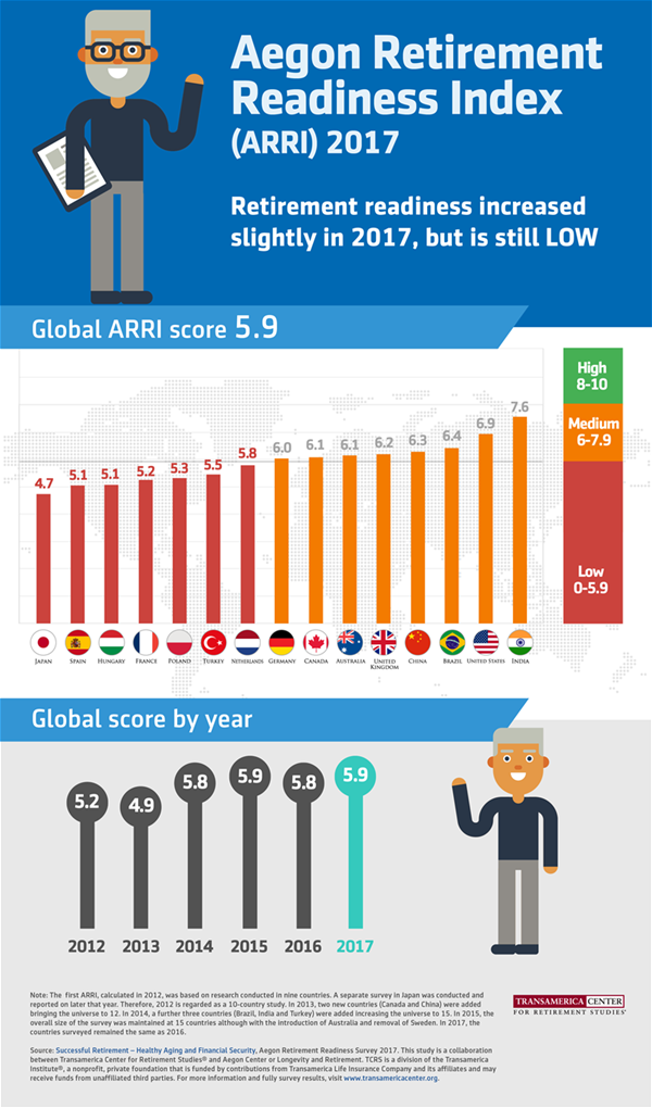 Aegon Retirement Readiness Index 2017
