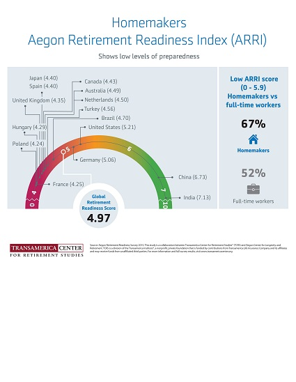 Retirement Readiness Index for Homemakers