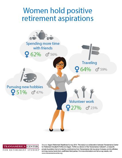 Retirement Aspirations of Women Globally
