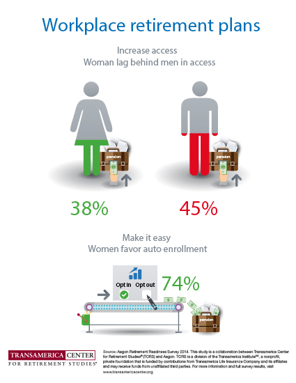 Women Lag Men in Workplace Retirement Plans