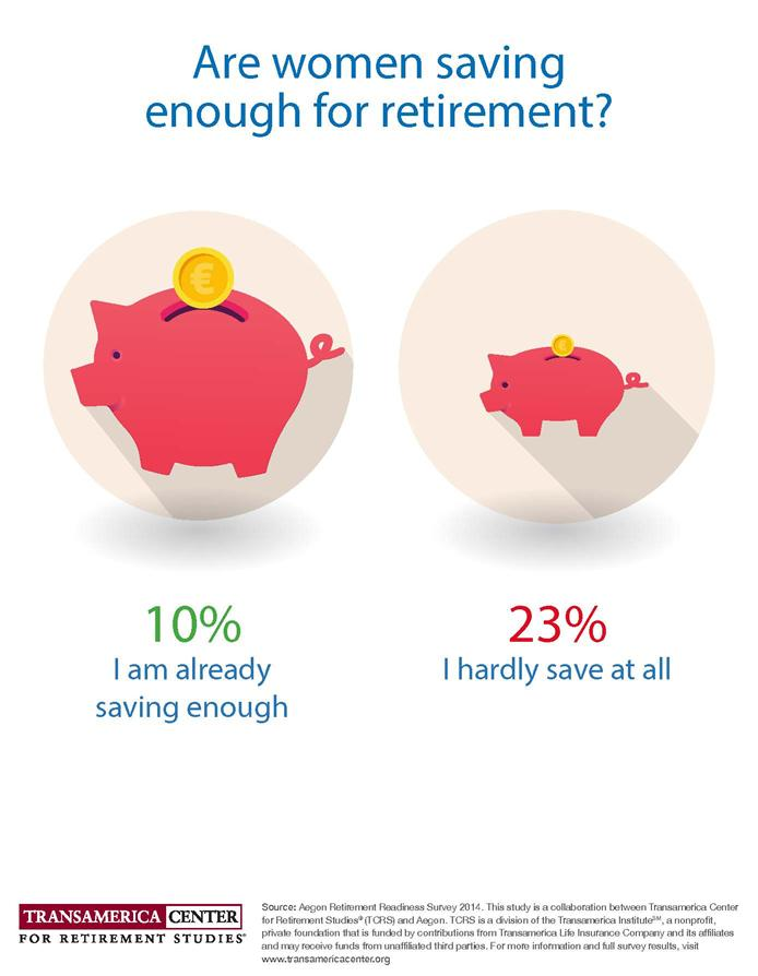 Are Women Saving Enough for Retirement