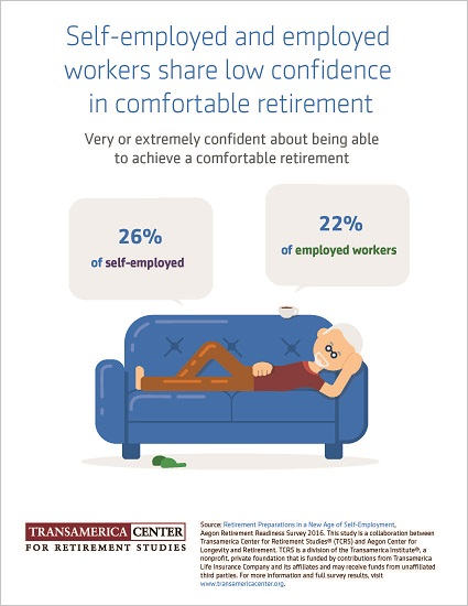 Self-Employed Retirement Confidence