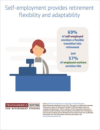 Self-Employed Retirement Flexibility