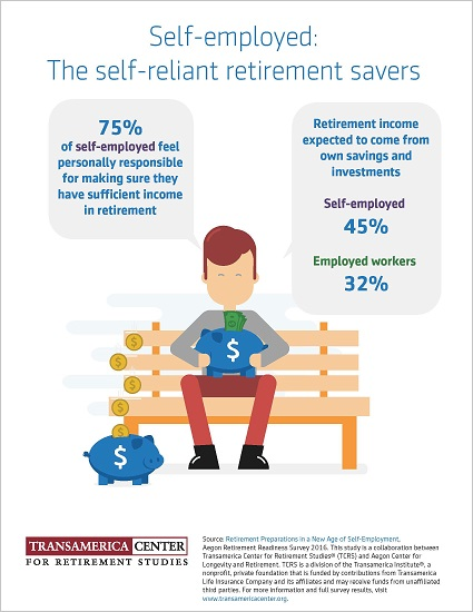 Self-Employed Self-Reliant Retirement