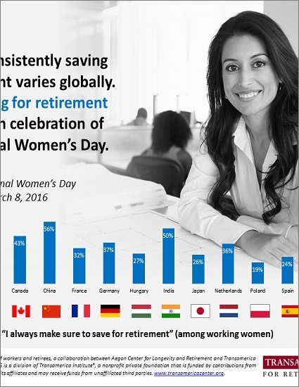 "Globally Women ""Always saving for retirement"""