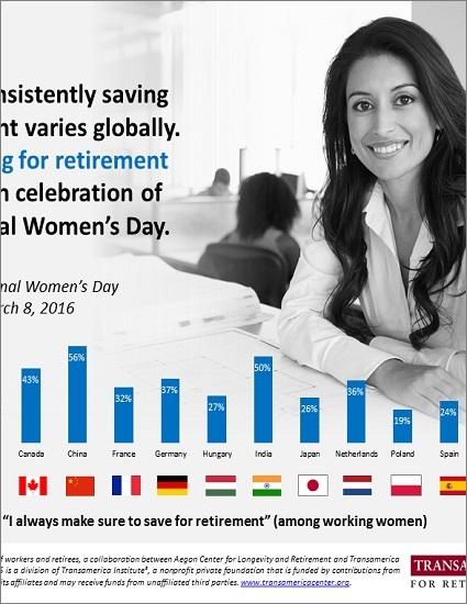 "Globally Women ""Always saving for retirement"""