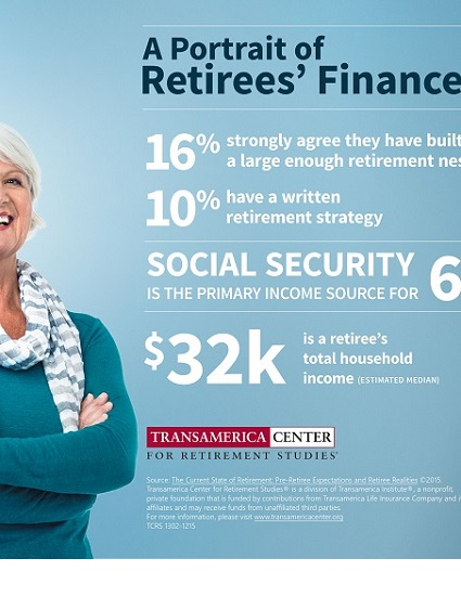 Portrait of Retiree Finances