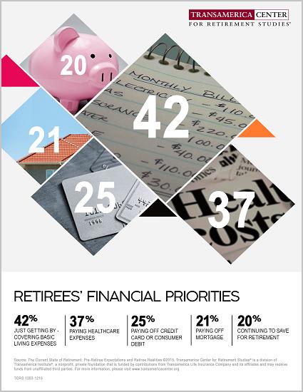 Retirees' Financial Priorities