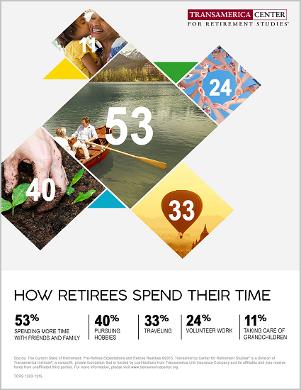 How Retirees Spend Their Time