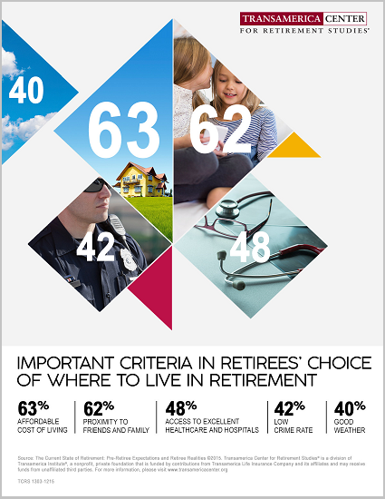 Where to Live in Retirement