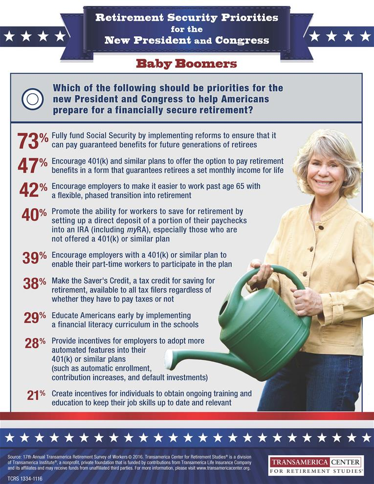 Retirement Priorities for the New President and Congress According to Baby Boomers