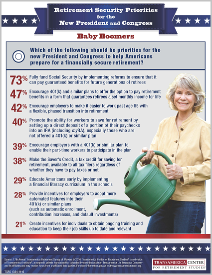 Retirement Priorities for the New Congress and President - Baby Boomers