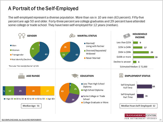 The self-employed represent a diverse population.