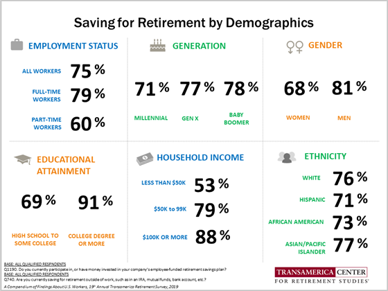 Saving for Retirement by Demographics