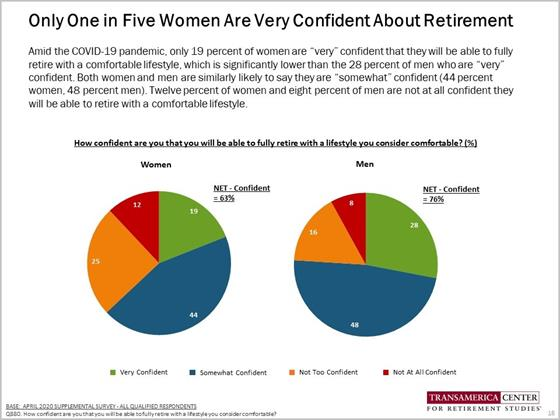 Retirement Confidence Among Women During COVID19 - TCRS 20th Retirement Survey